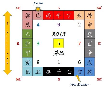 2013 flyingstar annual feng shui updates