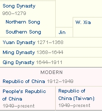 Chinese Dynasty