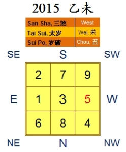 2015 yearly chart