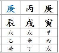 Chart A_0