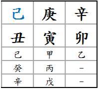 Chart B_0