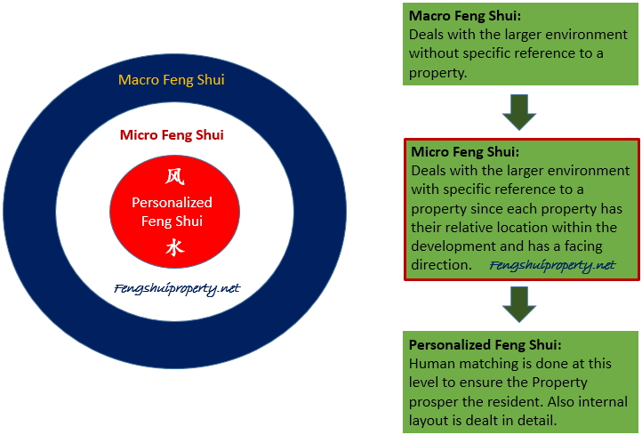 Fengshui-consultation model